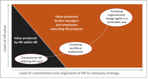 Value produced by HR
